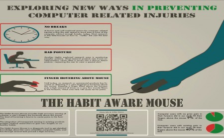 The Habit Aware Mouse