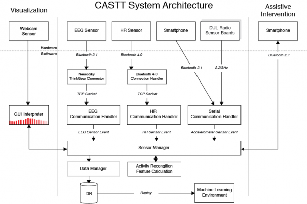 The ADHD System Architecture